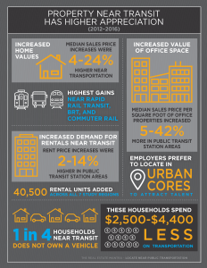 Infographic courtesy of the American Public Transportation Association and the National Association of Realtors