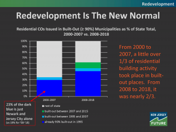 Redevelopment is the New Normal, from Tracking New Jersey's Development Patterns, presentation at 2020 New Jersey Planning Conference.