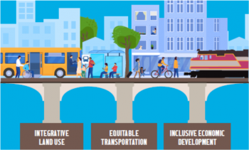 Three Pillars of Equity for Transformative TOD. Credit: MassInc.