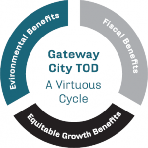 The virtuous cycle of TTOD includes environmental, growth, and fiscal outcomes.