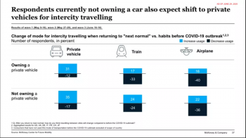 COVID-19 Auto & Mobility Consumer Insights. Results from consumer survey June 16-18, 2020 Image: McKinsey & Company