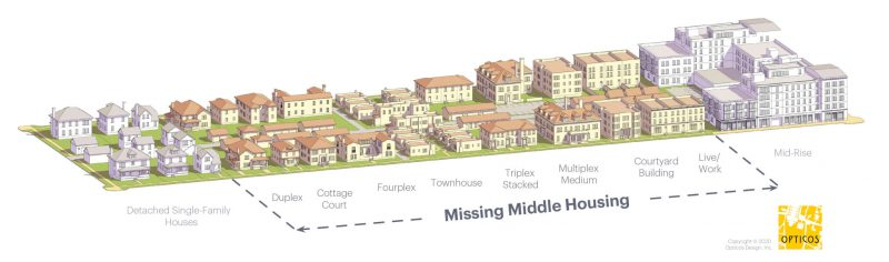 In between detached single family houses and taller, dense mid-rises, we have the spectrum of missing middle housing, visually depicted, from duplexes, cottage courts, townhomes, triplex stacked, multiplex mediums, courtyard buildings, live/work, at the highest.
