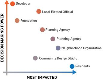 A graph, with the y axis reading decisionmaking power, and the x axis reading most impacted. Residents are most impacted with least decisionmaking power, and developers are the inverse, with the most power and the least impact