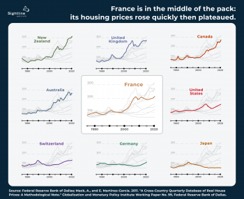 Nine graphs show varying levels of housing prices over the past forty years. Text reads: France is in the middle of the pack, its housing prices rose quickly then plateaued.